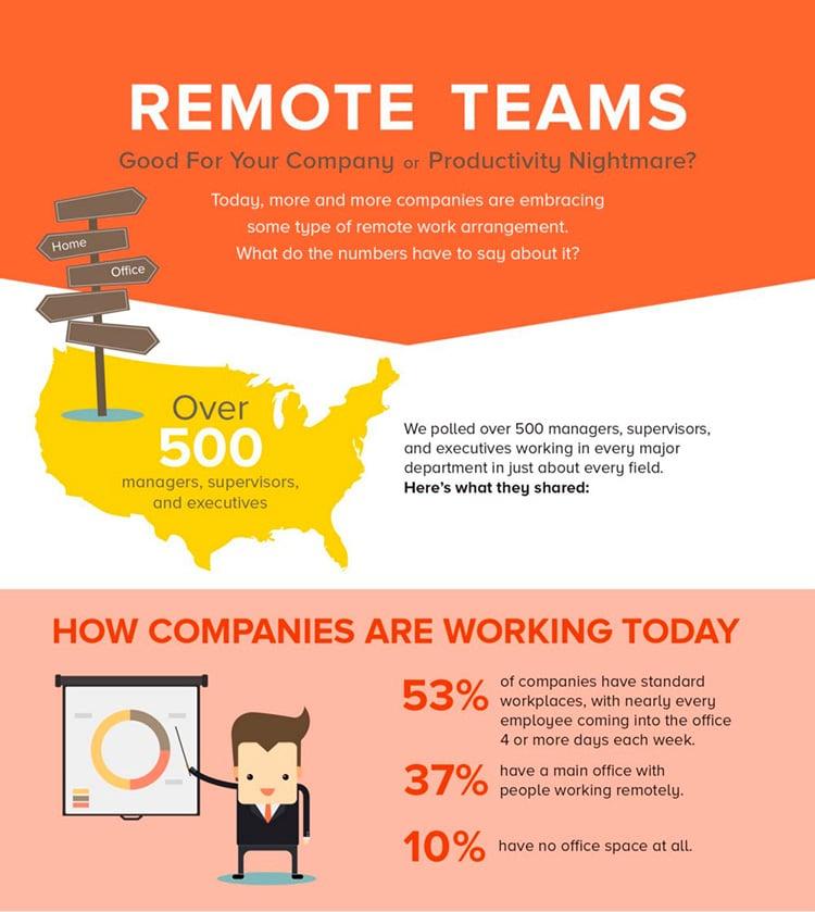 post-037-sua-empresa-deveria-permitir-trabalho-remoto-grafico-1