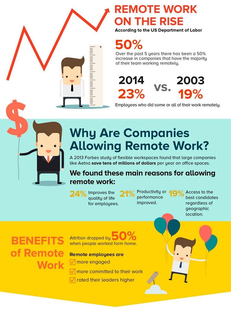 post-037-sua-empresa-deveria-permitir-trabalho-remoto-grafico-2