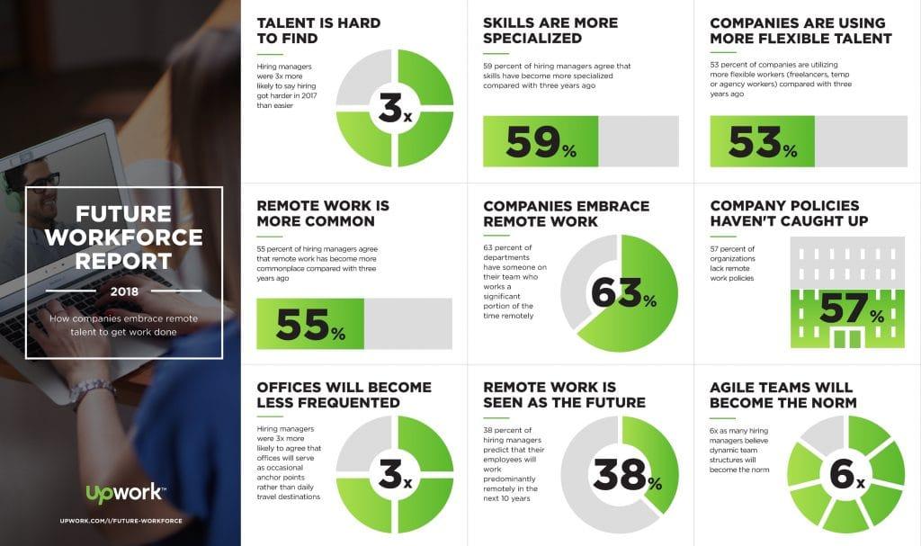 Trabalho remoto cresce nas empresas